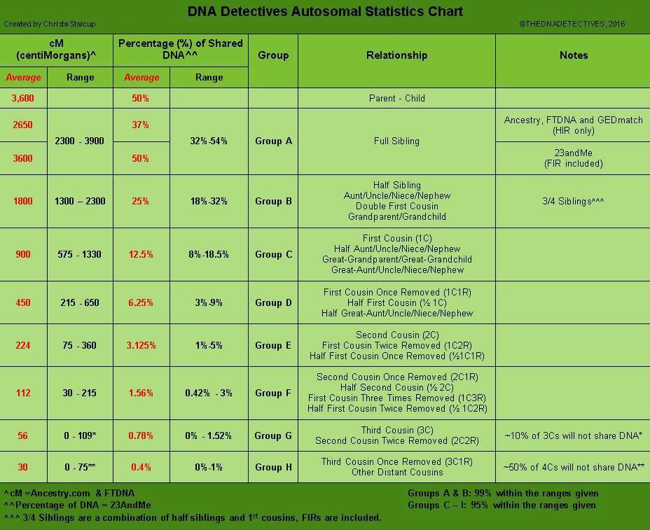 Estimación de las posibles coincidencias en base al ADN